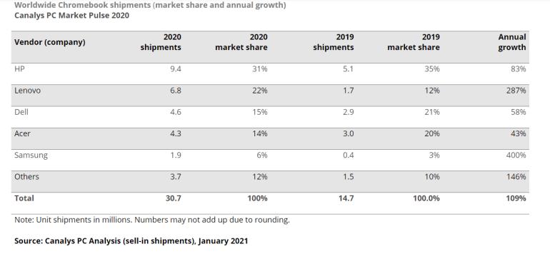 Поставки хромбуков в 2020 году впервые перевалили за 30 миллионов штук — это лучший результат за всю историю