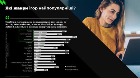 Результати дослідження українських геймерів від NielsenIQ: гра — WoT, FIFA, GTA, жанр — Puzzle, Shooter, середній вік — 31 рік, пристрій — смартфон і ПК, трати — 250-500 грн/міс [інфографіка]