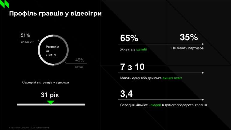 Результати дослідження українських геймерів від NielsenIQ: гра - WoT, FIFA, GTA, жанр - Puzzle, Shooter, середній вік - 31 рік, пристрій - смартфон і ПК, трати - 250-500 грн/міс [інфографіка]
