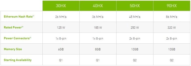 NVIDIA выпустит специальные ускорители для майнинга (CMP) и на 50% ограничит эффективность майнинга в драйверах для игровых видеокарт