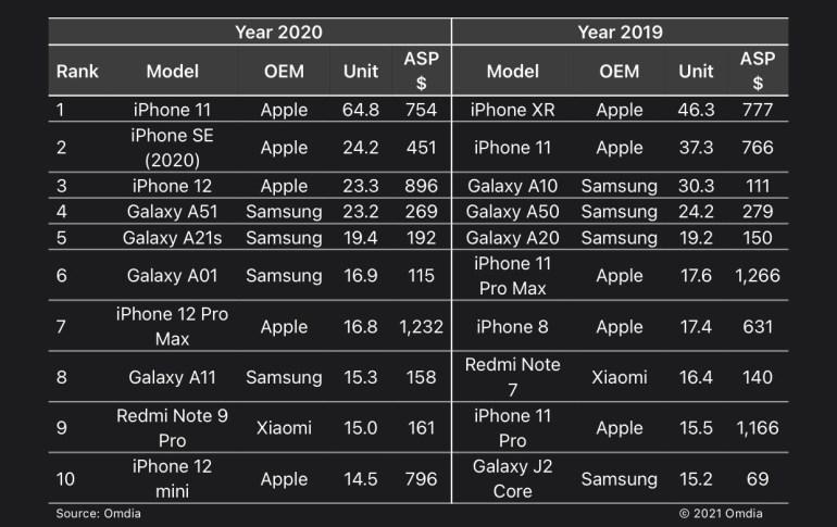 Omdia Research: iPhone 11 и iPhone SE — самые продаваемые смартфоны в мире по итогам 2020 года. В топ-10 также вошел iPhone 12 mini