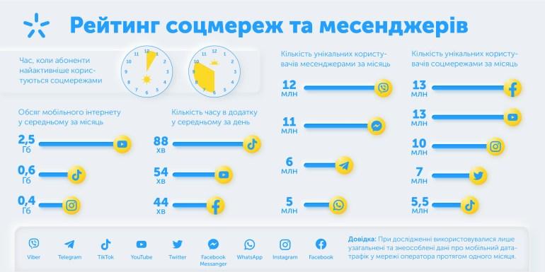 Рейтинг соцмереж та мессенджерів серед абонентів «Київстар»: лідирує Tik Tok за майже 1,5 години використання щодня
