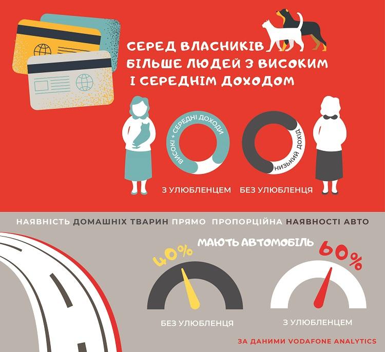 Vodafone Analytics оприлюднив рейтинг районів Києва, де найбільше люблять тварин [інфографіка]