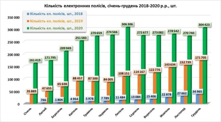 У 2020 році кількість електронних полісів автоцивілки серед автомобілістів перевищила 3 мільйони (їх частка сягнула 37%) — у 2,5 раза більше, ніж у 2019 році