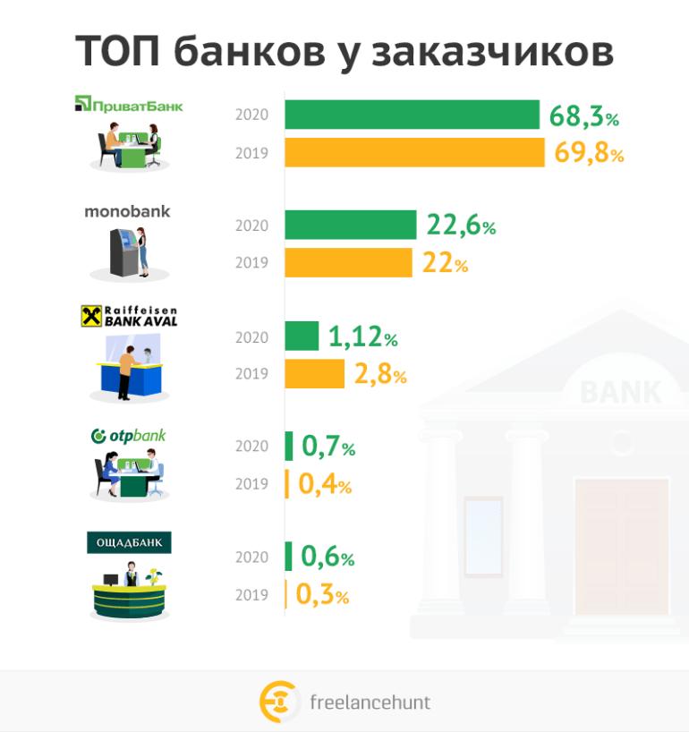 Рейтинг українських банків, якими найчастіше користуються фрілансери та замовники