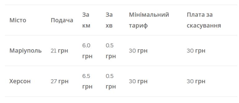 Таксі-сервіс Uber почав працювати в Маріуполі та Херсоні, він доступний вже в 9 містах України