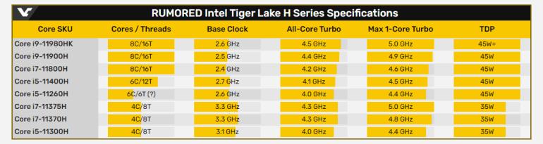 Intel продемонстрировала 8-ядерный/16-поточный мобильный CPU Tiger Lake-H — он сможет разгоняться до 5 ГГц
