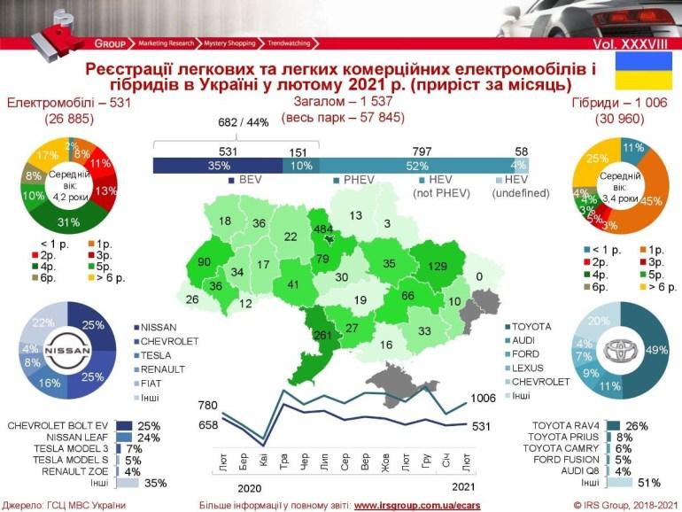 IRS Group: У лютому в Україні зареєстрували 531 електромобіль і більше 1000 гібридів, лідери - Chevrolet Bolt та Toyota RAV4 [інфографіка]