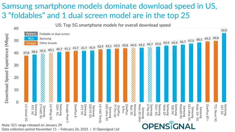 iPhone 12 уступает Android-смартфонам в тестах скорости загрузки через 5G/4G-соединения