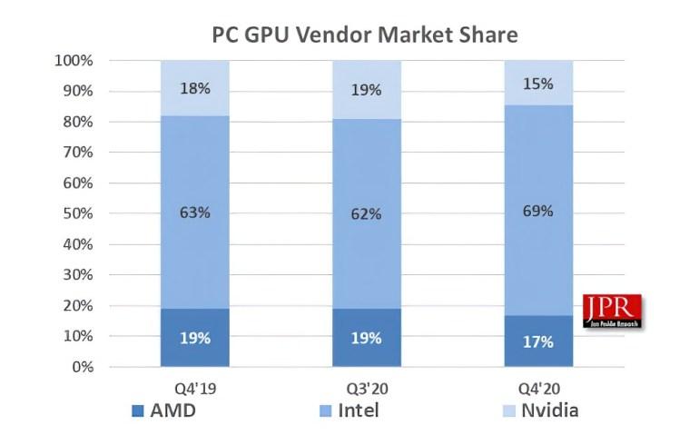 В прошлом квартале доля NVIDIA на рынке дискретных GPU достигла 82%
