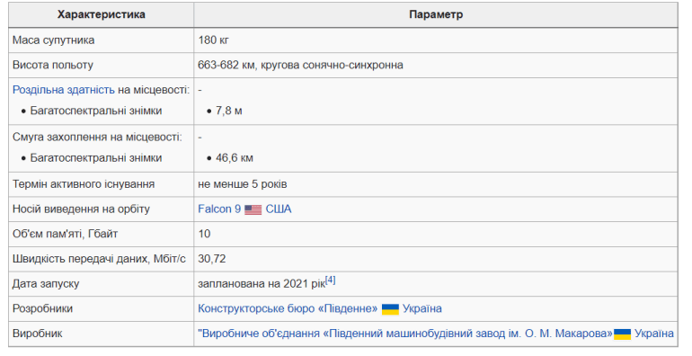 Україна попередньо узгодила зі SpaceX запуск супутника «Січ-2-30» в грудні 2021 року — сума контракту складе мільйон доларів (у вісім разів дешевше очікуваної вартості)