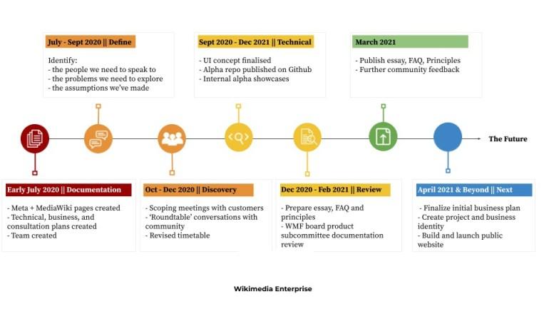 Wikipedia запустит платный сервис Wikimedia Enterprise для крупных компаний уже летом текущего года