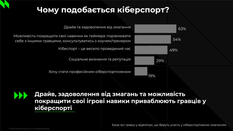 Дослідження NielsenIQ: 6 з 10 українських геймерів дивляться кіберспортивні змагання, а кожен 10-й бере участь в професійних турнірах
