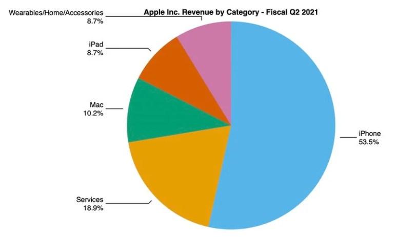 Apple отчиталась за квартал — $89,6 млрд дохода (↑54%) и $23,6 млрд чистой прибыли (↑110%) на фоне лучших в истории продаж Mac и рекордной выручки бизнеса сервисов