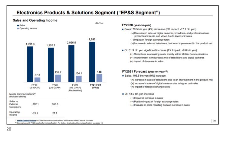 Мобильное подразделение Sony впервые с 2016 года получило прибыль