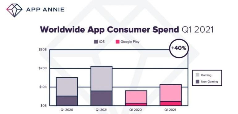 В первом квартале 2021 расходы потребителей на мобильные игры и приложения выросли на 40%