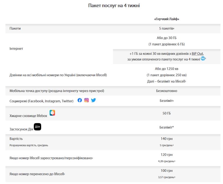 lifecell запустив новий тариф «Гнучкий Лайф», що підлаштовується під потреби абонента (5 пакетів з 250 хв або 6 ГБ)