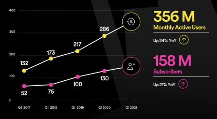 Кількість преміум передплатників Spotify зросла на 21% і досягла 158 мільйонів