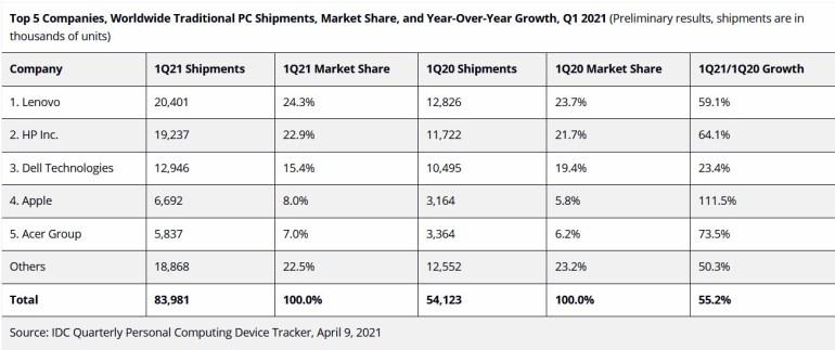 Несмотря на дефицит компонентов, рынок ПК в минувшем квартале вырос на 55,2%. Лидер все еще Lenovo, а Apple показала наибольший рост (более чем вдвое)