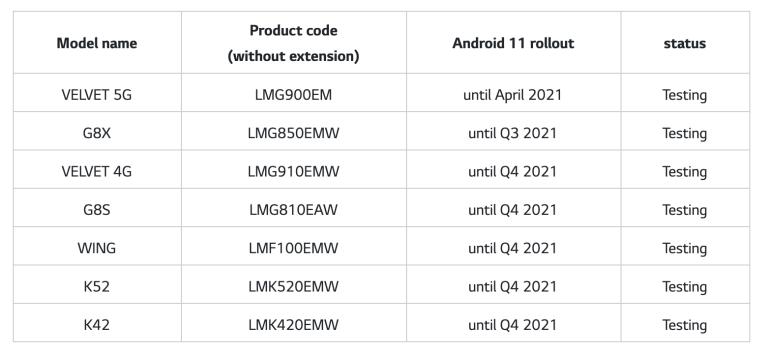 LG пообещала три года обновлений Android для флагманов 2019 и 2020 года