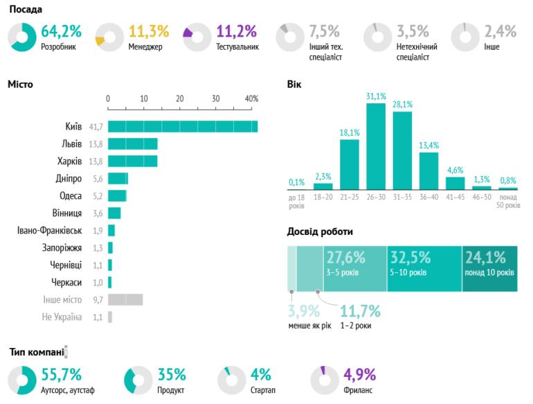"""Опитування: 79% українських ІТ-спеціалістів не підтримують """"Дія City"""" і тільки 9% - за її впровадження (аргументи за та проти)"""