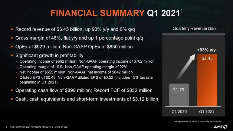 Рост продаж корпоративного сегмента на 286% и рекорд по выручке: квартальный отчет AMD