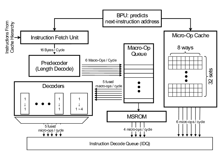 В процессорах Intel и AMD обнаружен новый вариант уязвимости Spectre — ее закрытие может сильно ударить по производительности