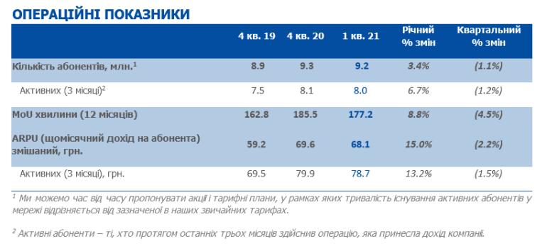 lifecell оголосив результати 1 кварталу 2021 року: зростання доходу на 20,2% і EBITDA на 34,9%