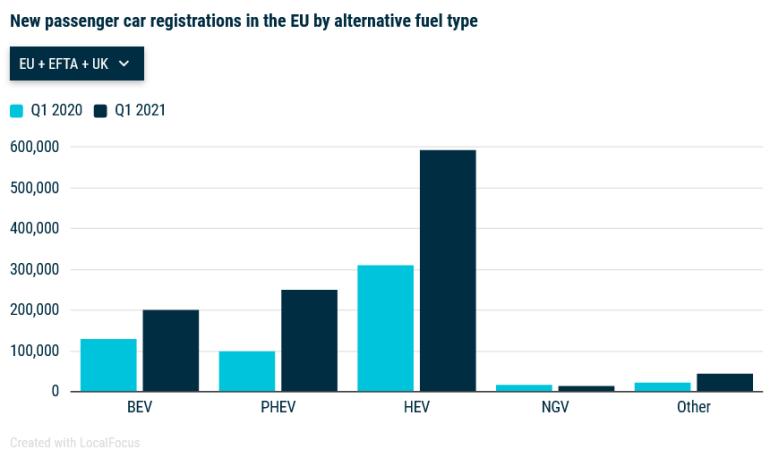 Авторынок Европы (I квартал 2021 года): Лидер - Германия, общий рост всего 0,9% (3 млн), зато электрические модели выросли вдвое (450 тыс. авто)