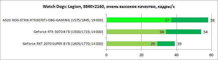 Обзор видеокарты ASUS ROG-STRIX-RTX3070TI-O8G-GAMING