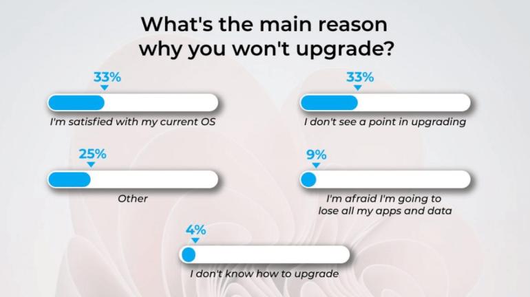 Опрос Windows Report: 65% пользователей Windows 7 намерены обновиться до Windows 11
