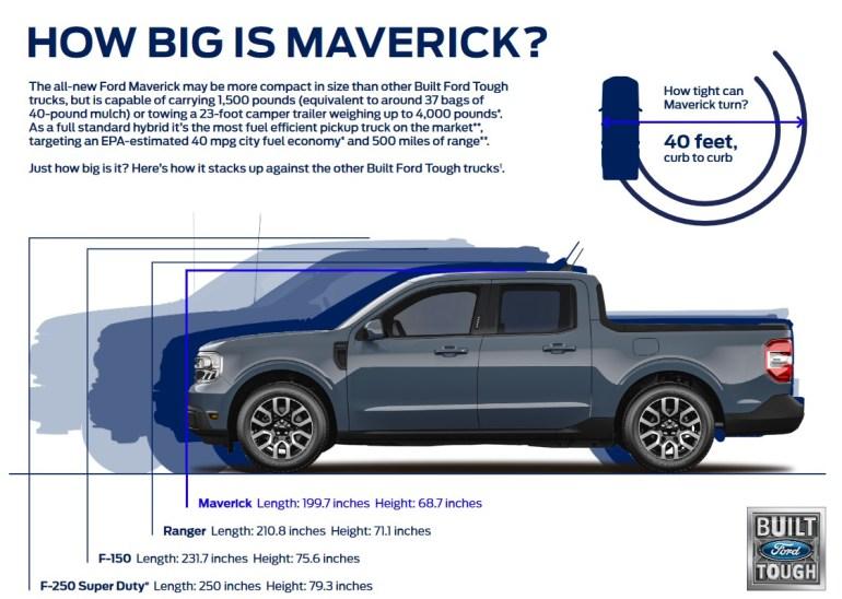 В США представили компактный гибридный пикап Ford Maverick с полным набором современных технологий и ценой менее $20 тыс.