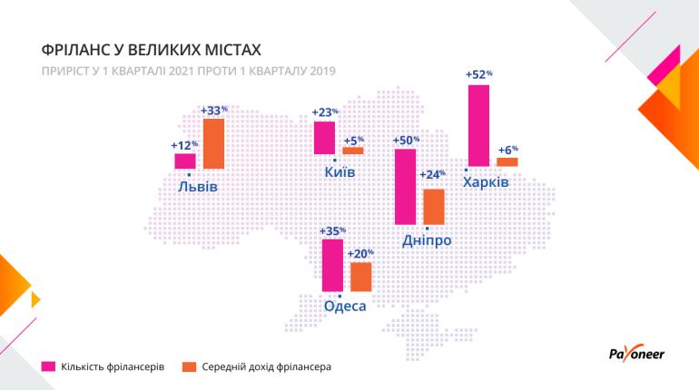 Payoneer: За 2 роки українських фрілансерів побільшало на третину, їх середній дохід підвищився на 18%, а зарахування зросли на 55%
