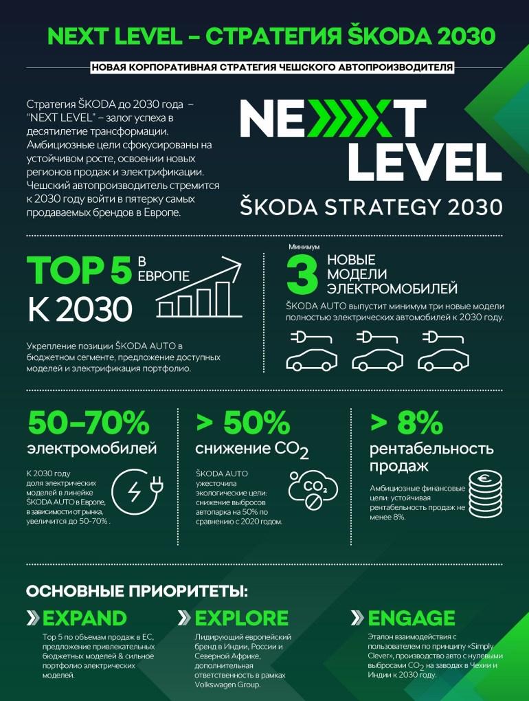 """Skoda представила новую стратегию """"Next Level"""": вхождение в европейский Топ-5 по продажам, три бюджетных электромобиля и доля электрических моделей 50-70%"""