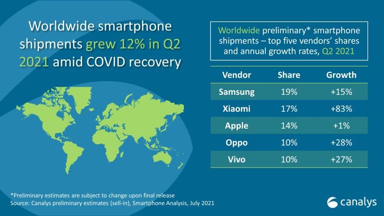 Canalys: Xiaomi обогнала Apple и стала №2 на мировом рынке смартфонов