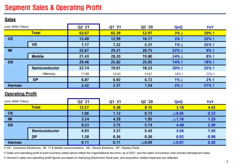 Samsung Electronics отчиталась о самой высокой квартальной прибыли за последние три года и обязалась сделать складные смартфоны «мейнстримом»
