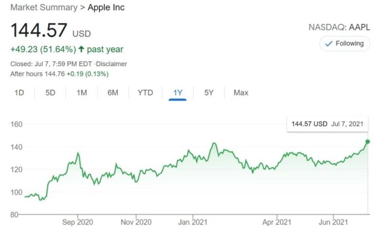 Цена акций Apple установила новый рекорд, рыночная стоимость компании теперь составляет $2,4 трлн