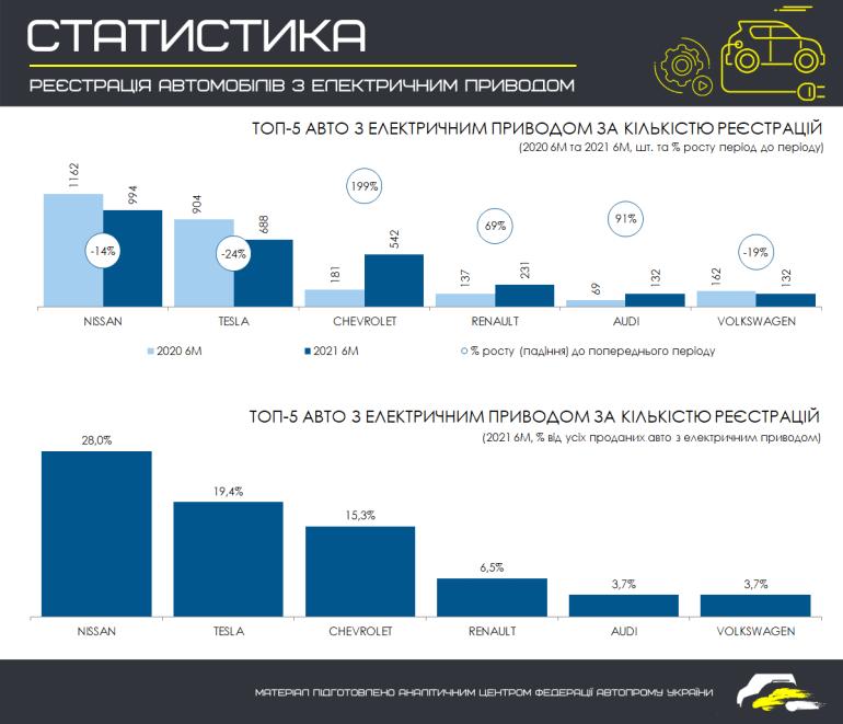 За перше півріччя в Україні було зареєстровано 3550 електромобілів, трійка лідерів - Nissan, Tesla та Chevrolet