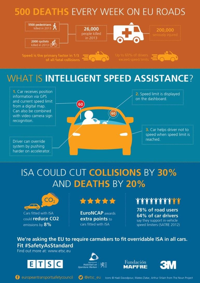 З 2022 року в Європі будуть примусово обмежувати швидкість автомобілів за допомогою системи ISA