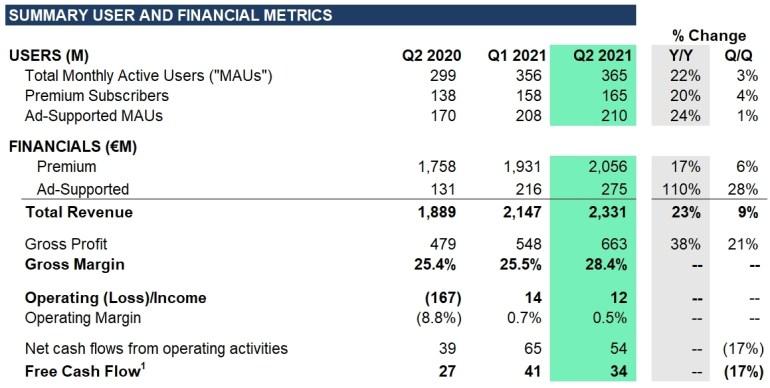Spotify відзвітував про зростання квартального доходу від реклами на 110% — до €275 млн, преміум передплатників вже 165 мільйонів