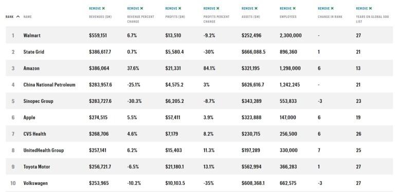 Xiaomi поднялась на 84 позиции в рейтинге Fortune Global 500 (№338), а Apple почти забралась на самую вершину (№6)
