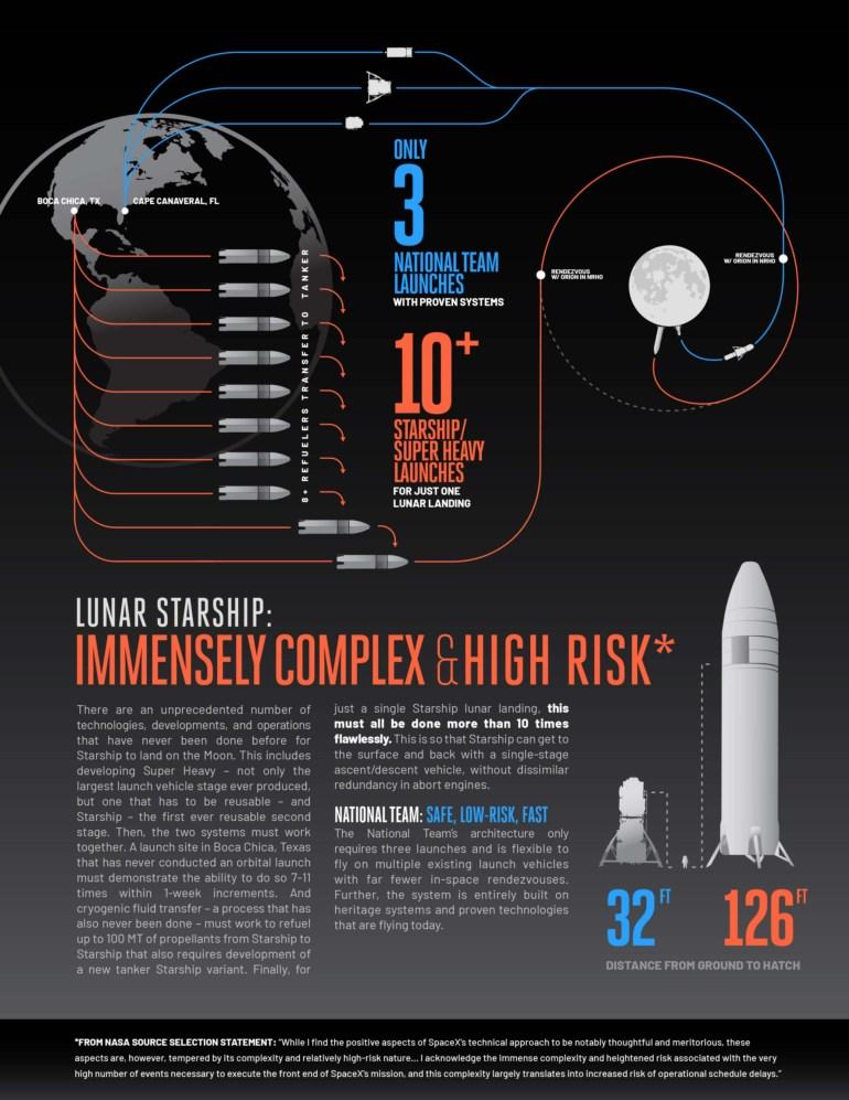 Blue Origin Джеффа Безоса назвала Starship Илона Маска «чрезвычайно сложным и рискованным» для лунных миссий NASA