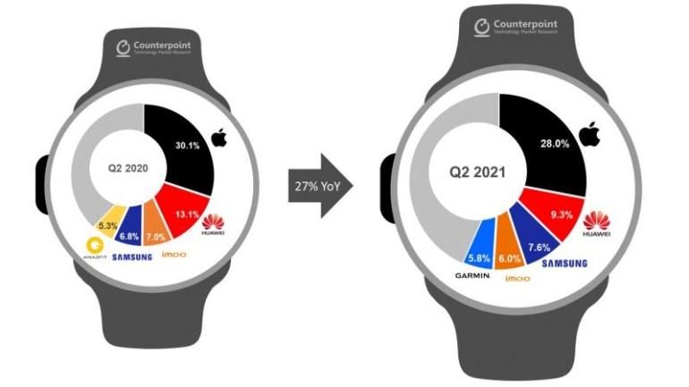 Число активных Apple Watch в мире превысило 100 миллионов