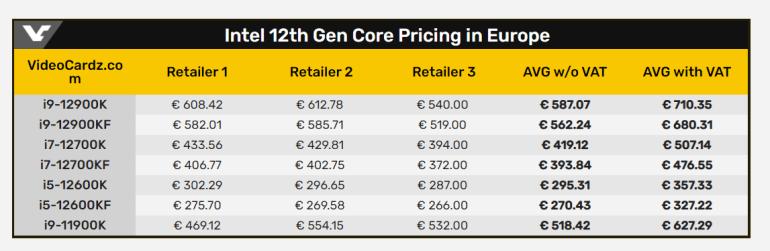 Ориентировочные европейские цены на грядущие настольные CPU Intel Core 12-го поколения (Alder Lake-S)