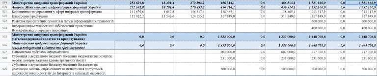 11,1 млрд грн — стільки заклали на цифровізацію та ІТ-індустрію у проєкті бюджету на 2022 рік (Мінцифра отримає майже 3 млрд грн)