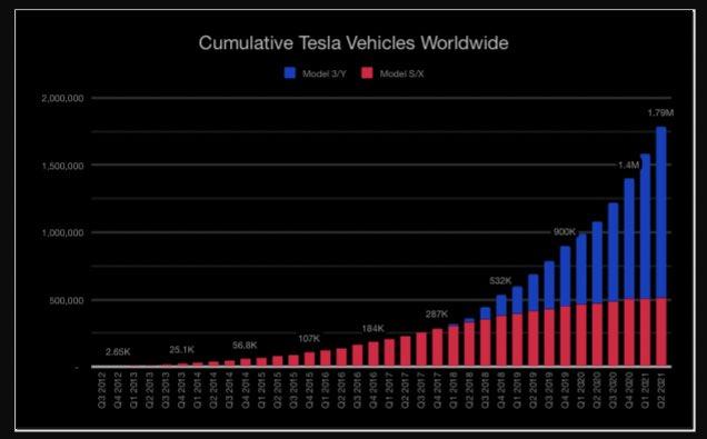 Продажи электромобилей Tesla превысили два миллиона штук