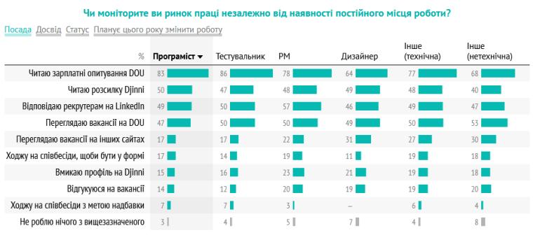 Як українські IT-спеціалісти шукають роботу: рекомендації, LinkedIn, Djinni, активний моніторинг зарплат/вакансій та готовність перейти на кращі умови