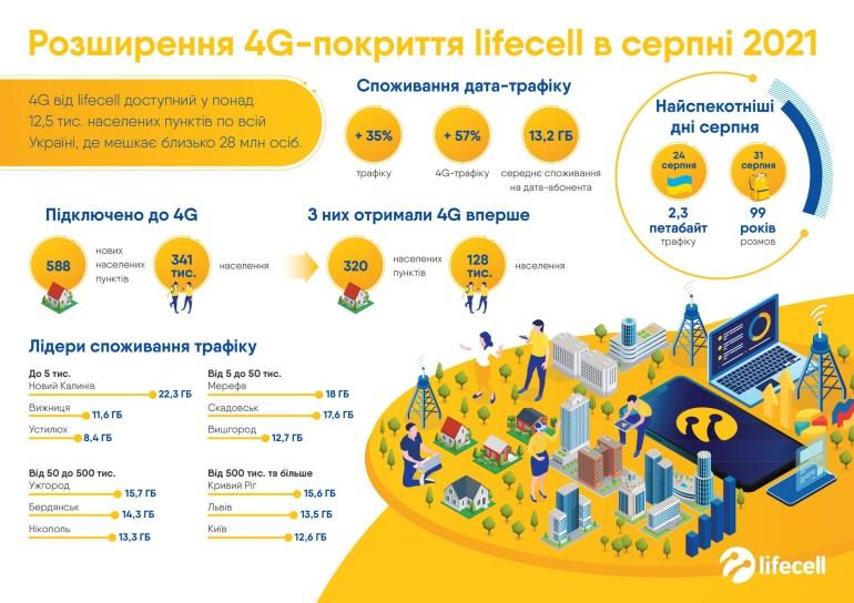 У серпні lifecell запустив 4G ще в 588 населених пунктах України, де проживає 341 тис. мешканців [інфографіка]