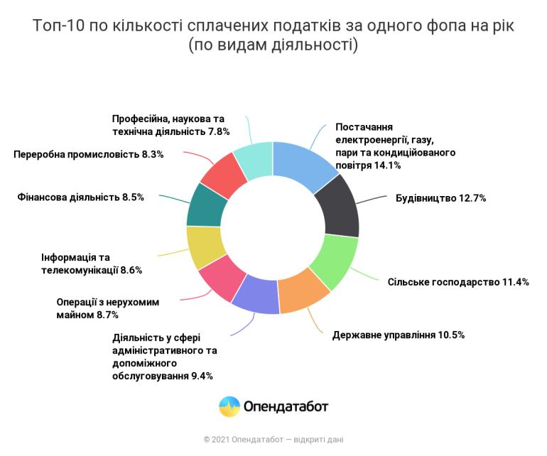 IT-фахівці та продавці сплачують половину всіх податків ФОП в Україні