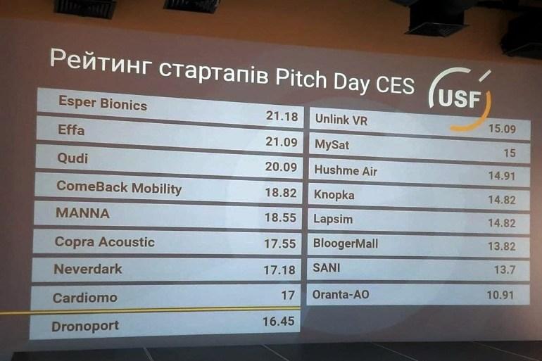Український фонд стартапів відібрав 8 стартапів для участі у CES 2022, це Esper Bionics, Effa, Qudi, Comeback Mobility, Manna, Copra, Neverdak та Cardiomo